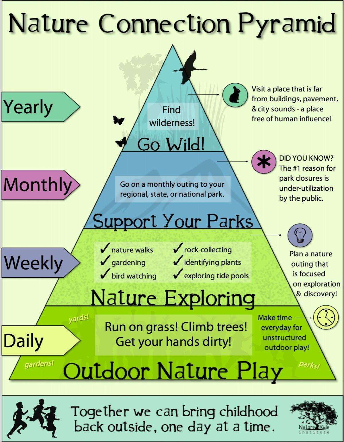 Nature pyramid!